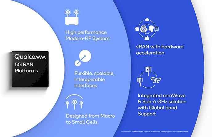 Qualcomm 5G RAN Platforms for Virtual Networks