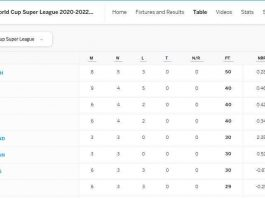 Bangladesh at the Top of the ICC World Cup Super League 2020-22